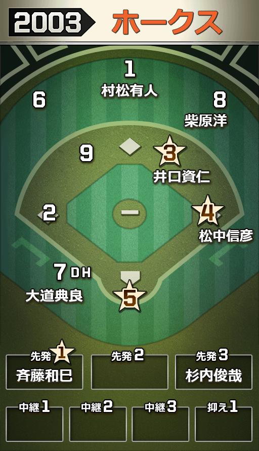 【2003】福岡ダイエーホークス