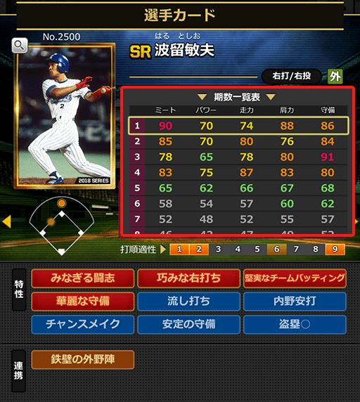 [SR]波留敏夫(No.2500)