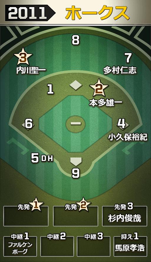 【2011】福岡ソフトバンクホークス