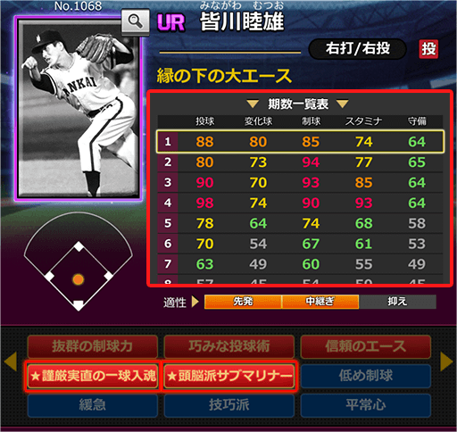1068UR皆川睦雄